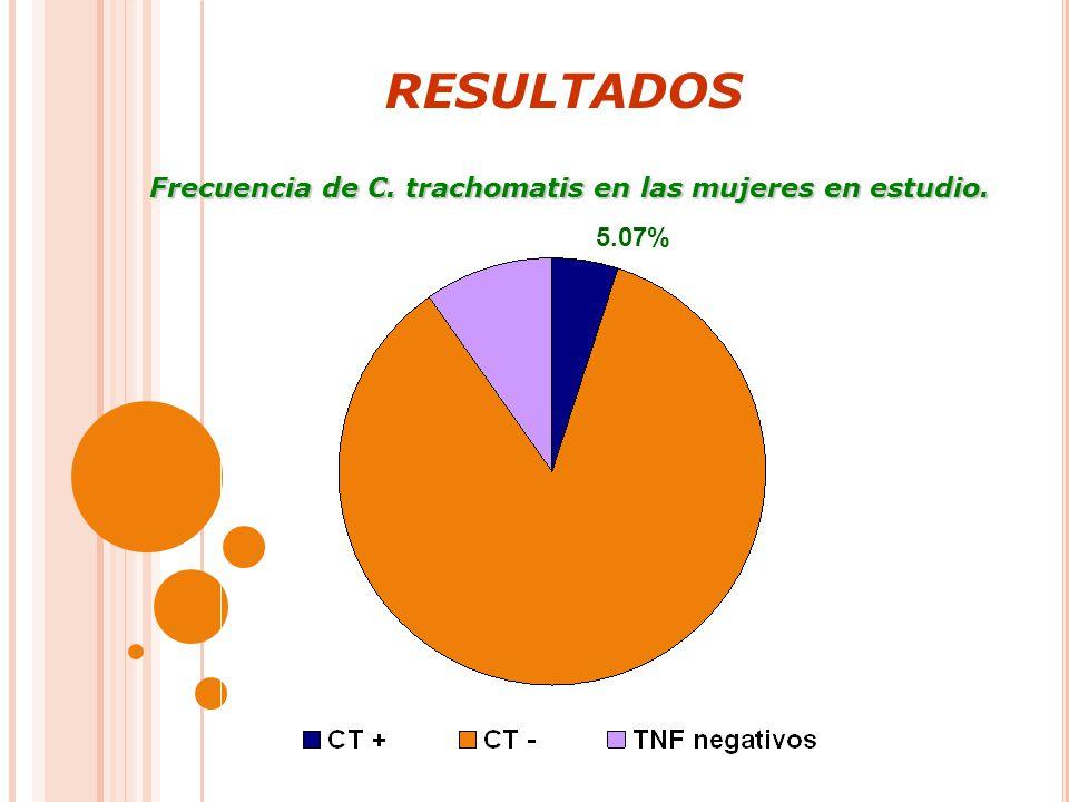 RESULTADOS Frecuencia de C. trachomatis en las mujeres en estudio. 5.07%