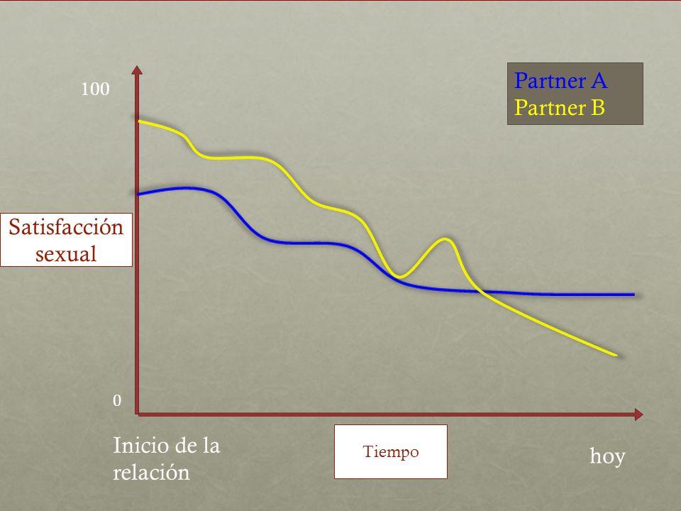 100 0 Satisfacción sexual Tiempo Inicio de la relación hoy Partner A Partner B