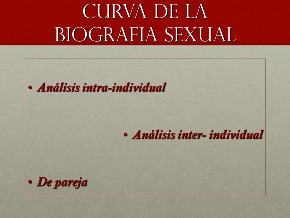 Curva de la biografia sexual Análisis intra-individualAnálisis intra-individual Análisis inter- individualAnálisis inter- individual De parejaDe pareja