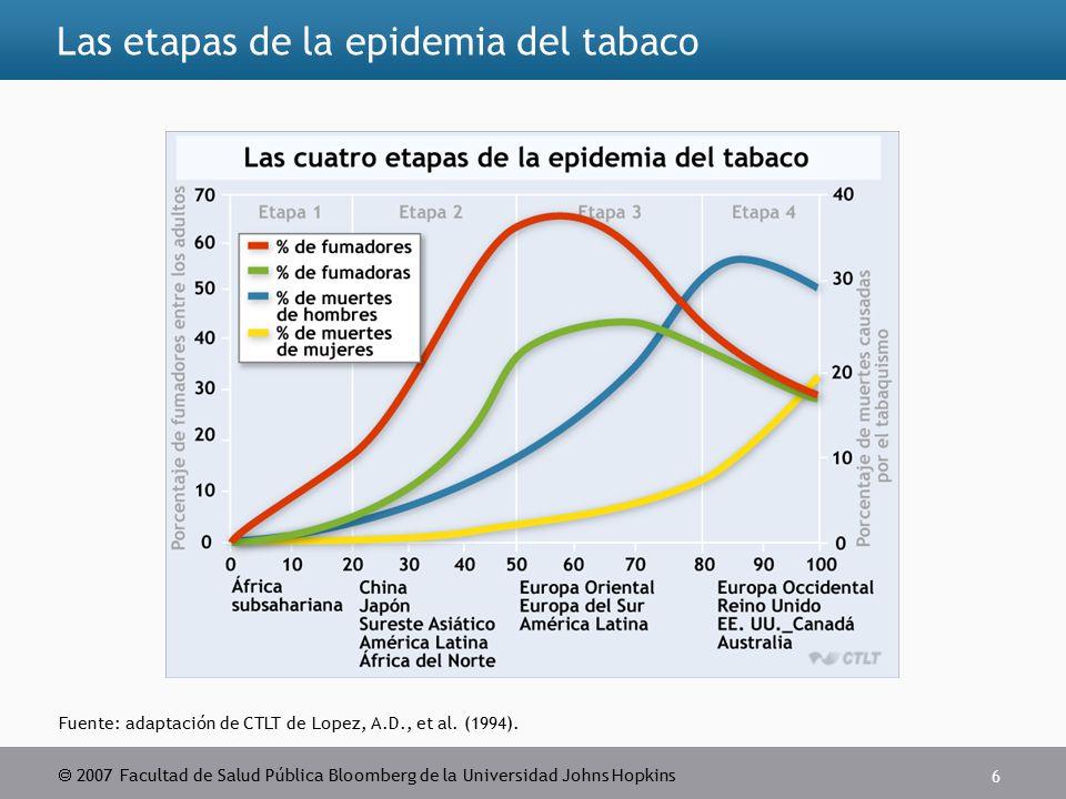  2007 Facultad de Salud Pública Bloomberg de la Universidad Johns Hopkins 6 Las etapas de la epidemia del tabaco Fuente: adaptación de CTLT de Lopez, A.D., et al.