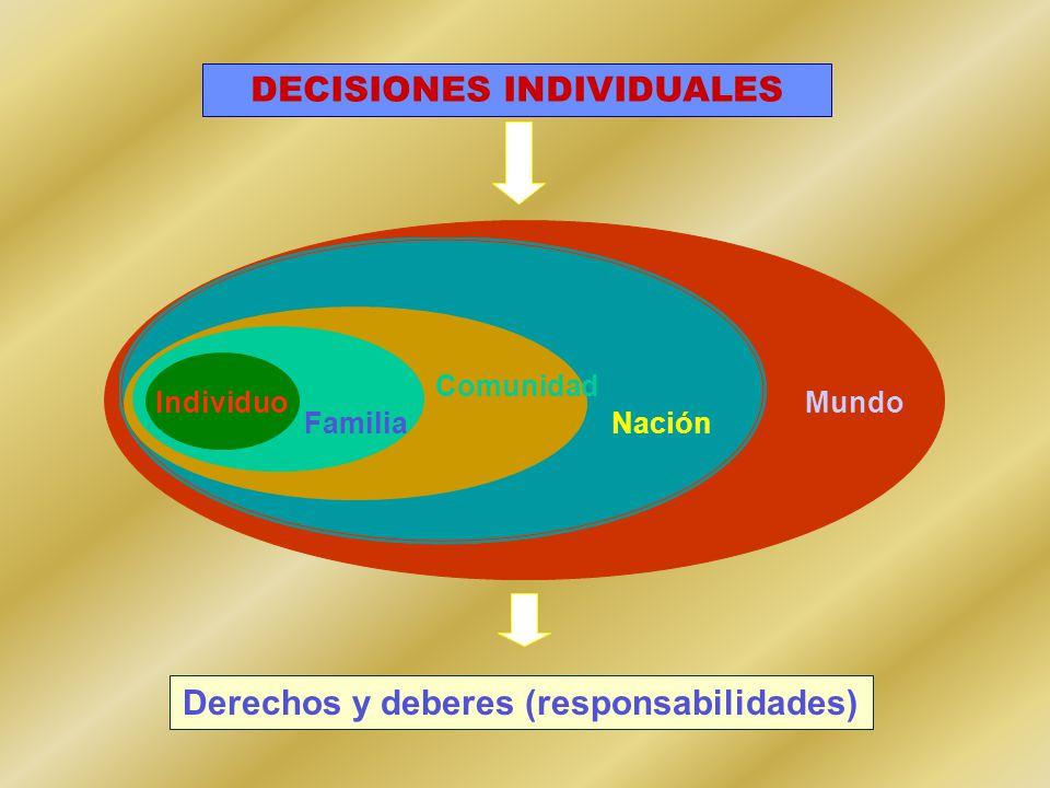 Derechos y deberes (responsabilidades) Comunidad FamiliaNación MundoIndividuo DECISIONES INDIVIDUALES