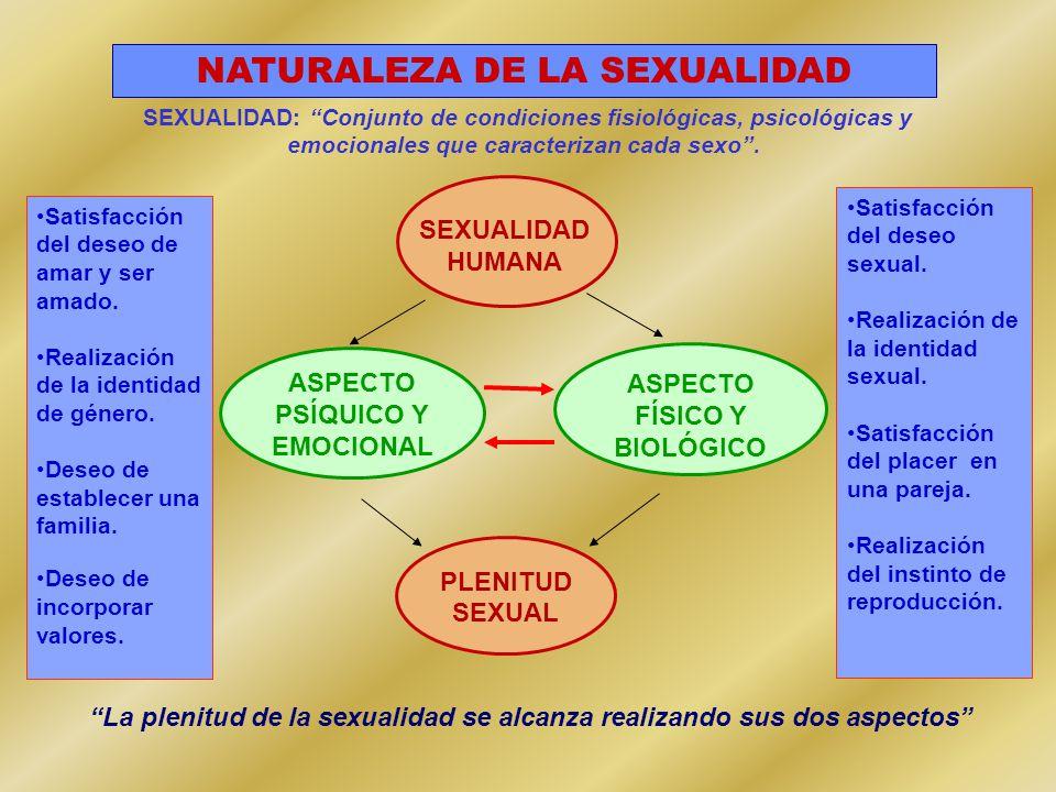 SEXUALIDAD: Conjunto de condiciones fisiológicas, psicológicas y emocionales que caracterizan cada sexo .