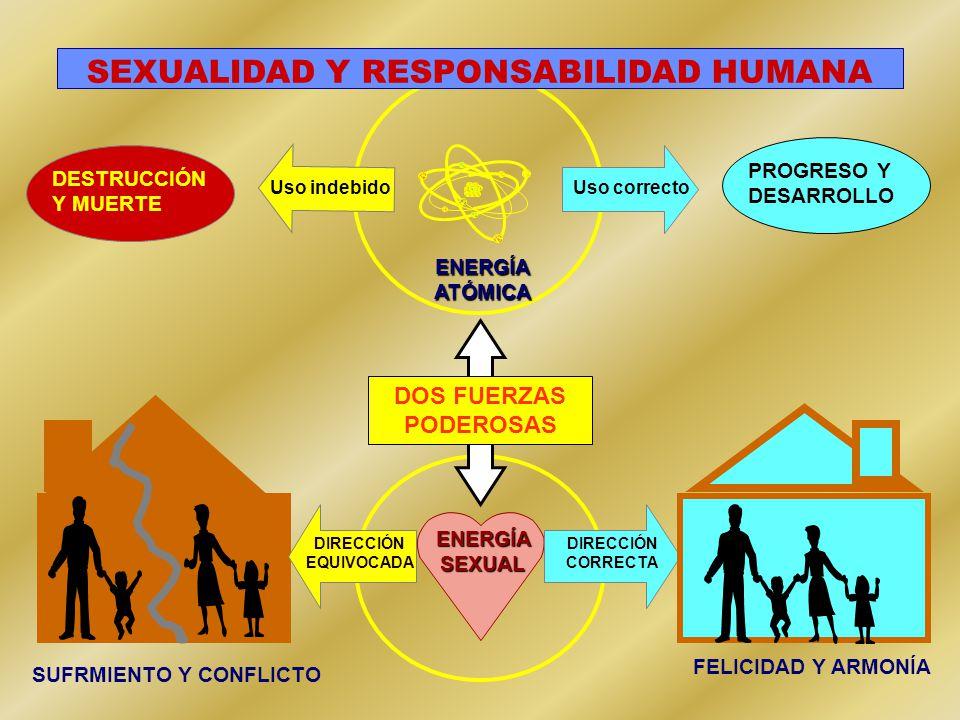 ENERGÍA ATÓMICA PROGRESO Y DESARROLLO DESTRUCCIÓN Y MUERTE DOS FUERZAS PODEROSAS DIRECCIÓN CORRECTA ENERGÍA SEXUAL DIRECCIÓN EQUIVOCADA SUFRMIENTO Y CONFLICTO FELICIDAD Y ARMONÍA SEXUALIDAD Y RESPONSABILIDAD HUMANA Uso correctoUso indebido