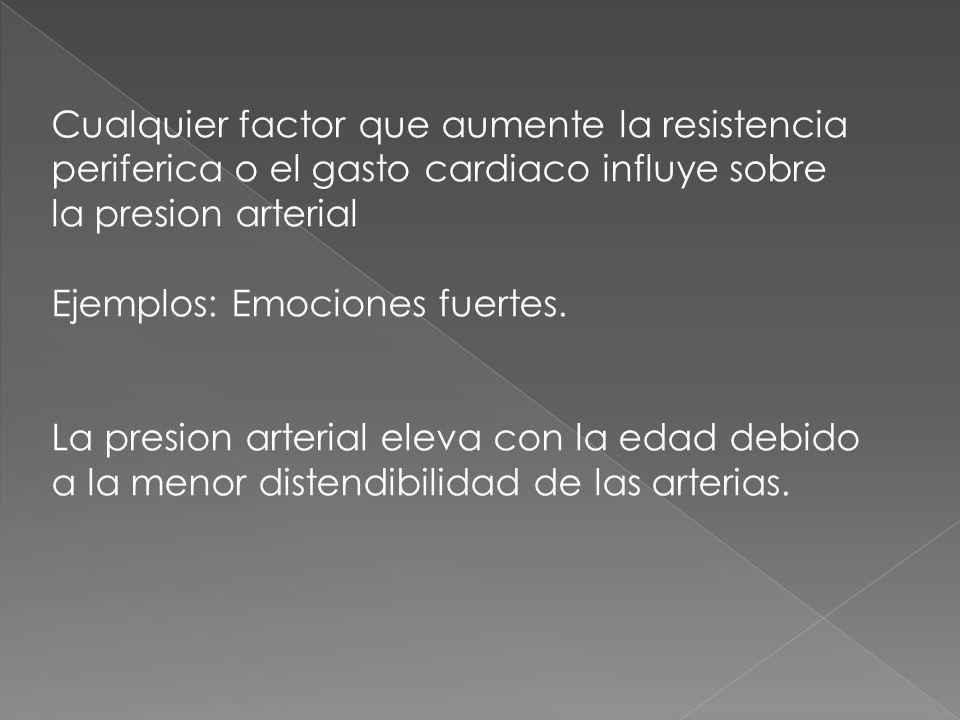 Cualquier factor que aumente la resistencia periferica o el gasto cardiaco influye sobre la presion arterial Ejemplos: Emociones fuertes.