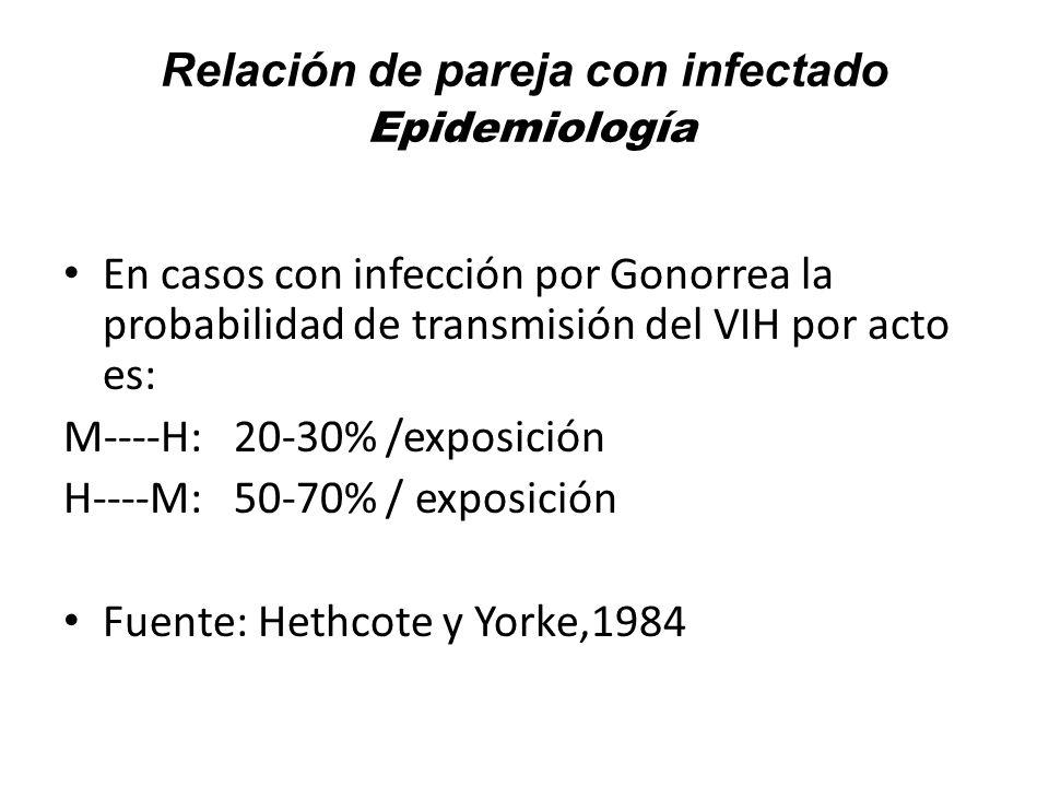 CERVICITIS o URETRITIS GONOCOCCICA Definición: Proceso inflamatorio e infeccioso causado por Neisseria.