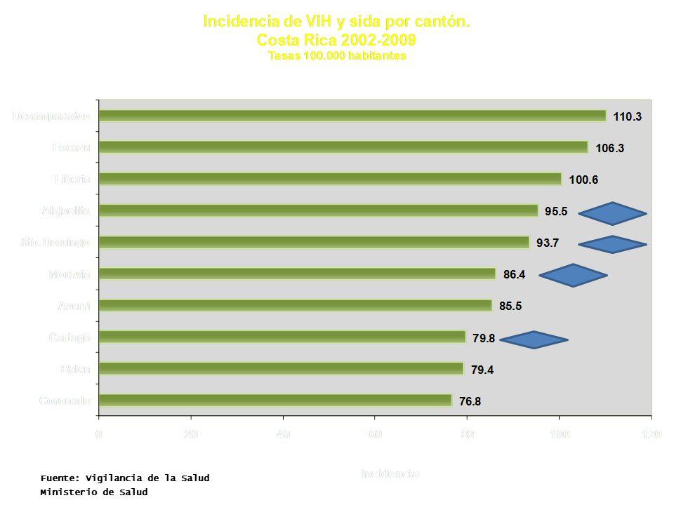 Fuente.Vigilancia de la Salud Ministerio de Salud Incidencia de VIH por sexo y razón de sexos.