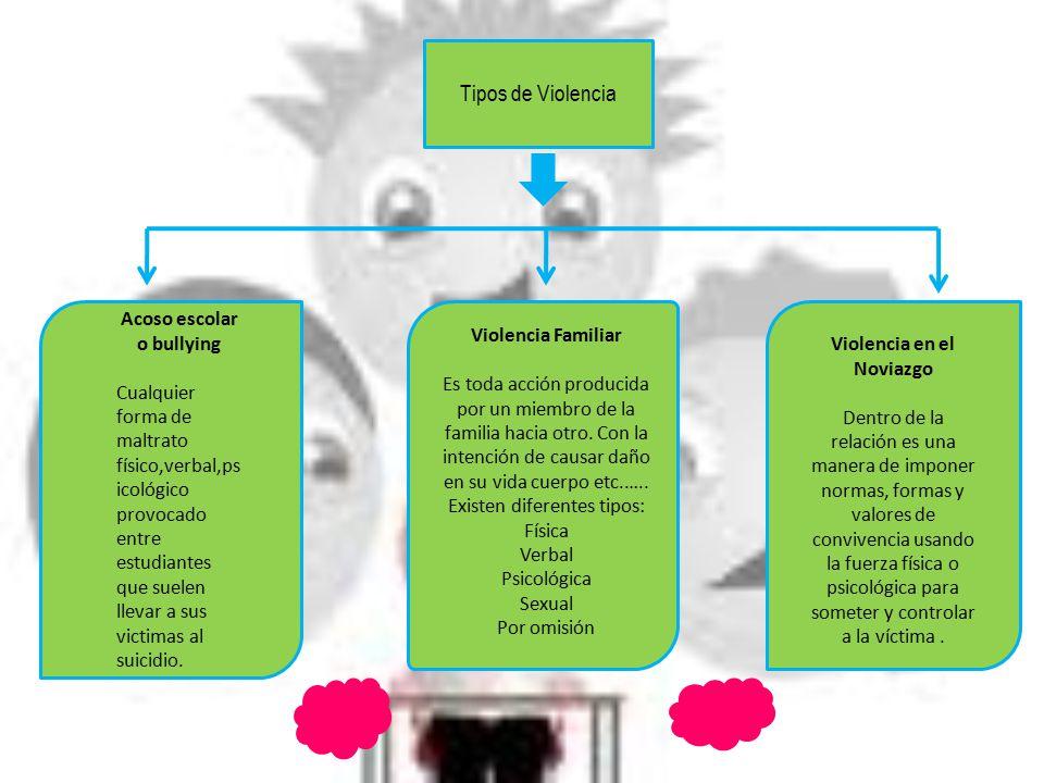 VIOLENCIA EN EL NOVIAZGO Ocurre en una relación amorosa en la que una de las personas abusa física, emocional o sexualmente para dominar y mantener el control sobre la otra.