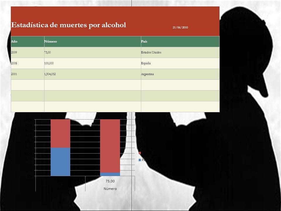 Estadística de muertes por alcohol 21/06/2010 AñoNúmeroPaís 200975,00Estados Unidos 2008100,000España 20011,504,052Argentina