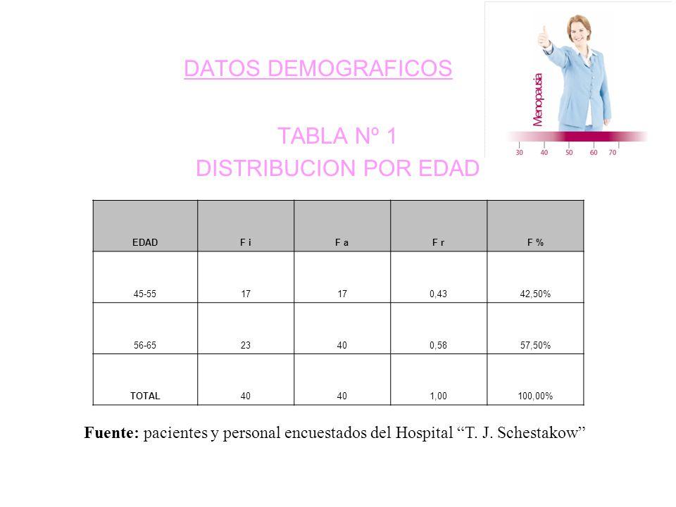 DATOS DEMOGRAFICOS TABLA Nº 1 DISTRIBUCION POR EDAD Fuente: pacientes y personal encuestados del Hospital T.