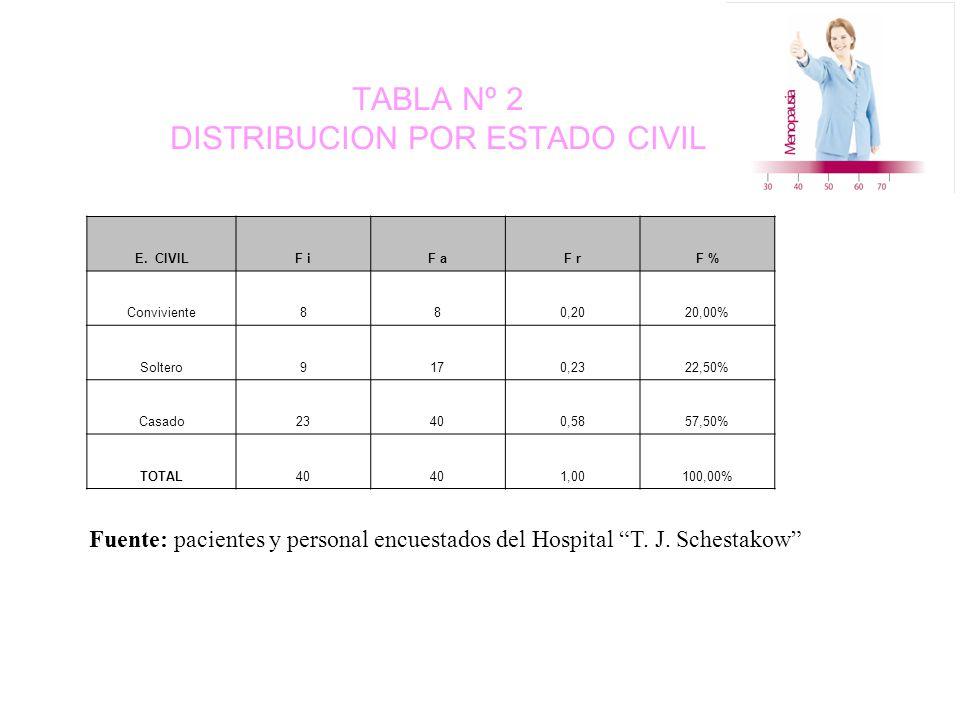TABLA Nº 2 DISTRIBUCION POR ESTADO CIVIL E.