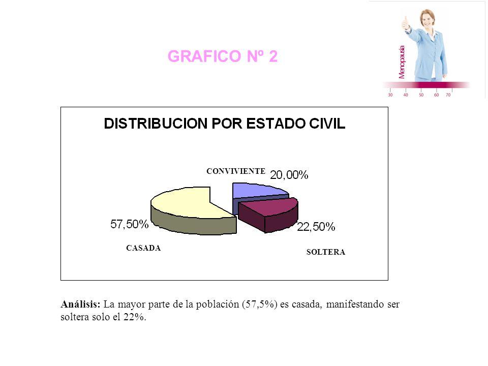 GRAFICO Nº 2 Análisis: La mayor parte de la población (57,5%) es casada, manifestando ser soltera solo el 22%.