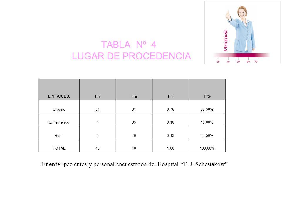 TABLA Nº 4 LUGAR DE PROCEDENCIA L./PROCED.F iF aF rF % Urbano31 0,7877,50% U/Periferico4350,1010,00% Rural5400,1312,50% TOTAL40 1,00100,00% Fuente: pacientes y personal encuestados del Hospital T.
