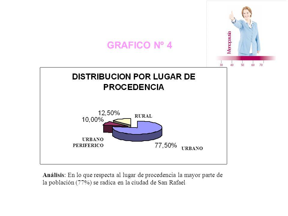 GRAFICO Nº 4 RURAL URBANO PERIFERICO URBANO Análisis: En lo que respecta al lugar de procedencia la mayor parte de la población (77%) se radica en la ciudad de San Rafael