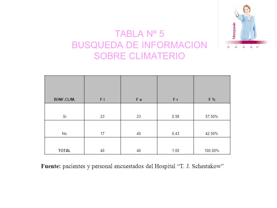 TABLA Nº 5 BUSQUEDA DE INFORMACION SOBRE CLIMATERIO B/INF.CLIM.F iF aF rF % Si23 0,5857,50% No17400,4342,50% TOTAL40 1,00100,00% Fuente: pacientes y personal encuestados del Hospital T.