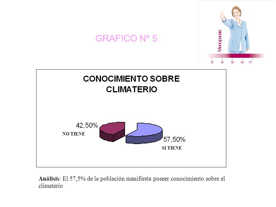 GRAFICO Nº 5 NO TIENE SI TIENE Análisis: El 57,5% de la población manifiesta poseer conocimiento sobre el climaterio