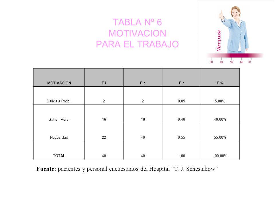 TABLA Nº 6 MOTIVACION PARA EL TRABAJO MOTIVACIONF iF aF rF % Salida a Probl.220,055,00% Satisf.