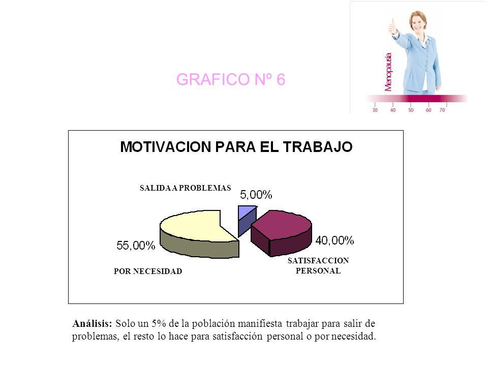 GRAFICO Nº 6 SALIDA A PROBLEMAS POR NECESIDAD SATISFACCION PERSONAL Análisis: Solo un 5% de la población manifiesta trabajar para salir de problemas, el resto lo hace para satisfacción personal o por necesidad.