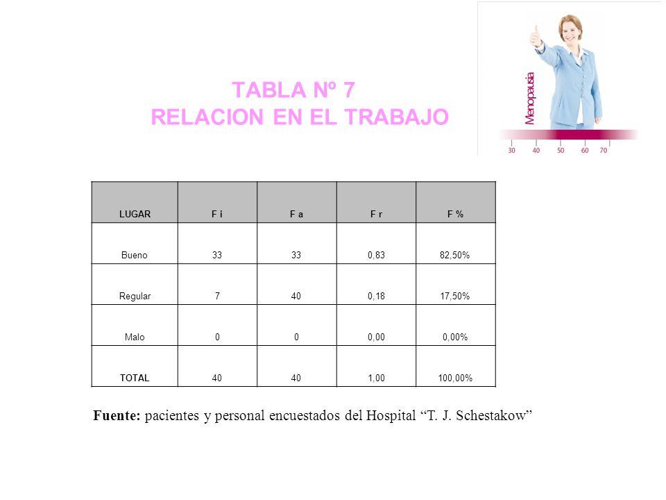 TABLA Nº 7 RELACION EN EL TRABAJO LUGARF iF aF rF % Bueno33 0,8382,50% Regular7400,1817,50% Malo000,000,00% TOTAL40 1,00100,00% Fuente: pacientes y personal encuestados del Hospital T.