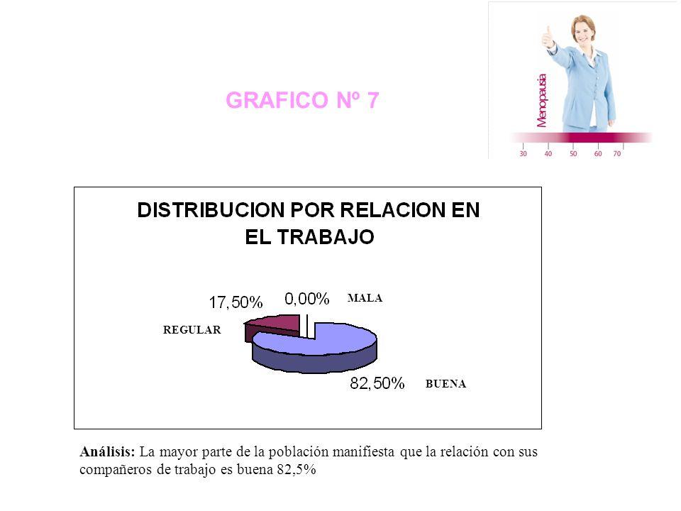 GRAFICO Nº 7 REGULAR MALA BUENA Análisis: La mayor parte de la población manifiesta que la relación con sus compañeros de trabajo es buena 82,5%