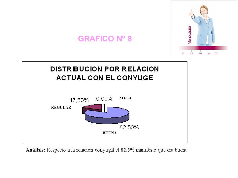 GRAFICO Nº 8 REGULAR MALA BUENA Análisis: Respecto a la relación conyugal el 82,5% manifestó que era buena.