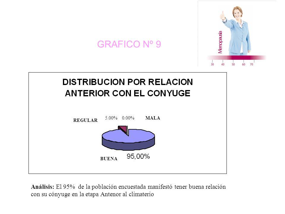GRAFICO Nº 9 REGULAR MALA BUENA 5.00% 0.00% Análisis: El 95% de la población encuestada manifestó tener buena relación con su cónyuge en la etapa Antenor al climaterio