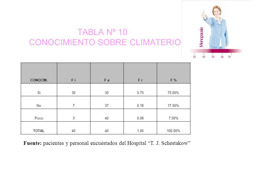 TABLA Nº 10 CONOCIMIENTO SOBRE CLIMATERIO CONOCIM.F iF aF rF % Si30 0,7575,00% No7370,1817,50% Poco3400,087,50% TOTAL40 1,00100,00% Fuente: pacientes y personal encuestados del Hospital T.