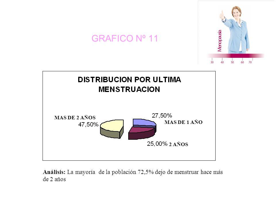 GRAFICO Nº 11 MAS DE 2 AÑOS MAS DE 1 AÑO 2 AÑOS Análisis: La mayoría de la población 72,5% dejo de menstruar hace más de 2 años
