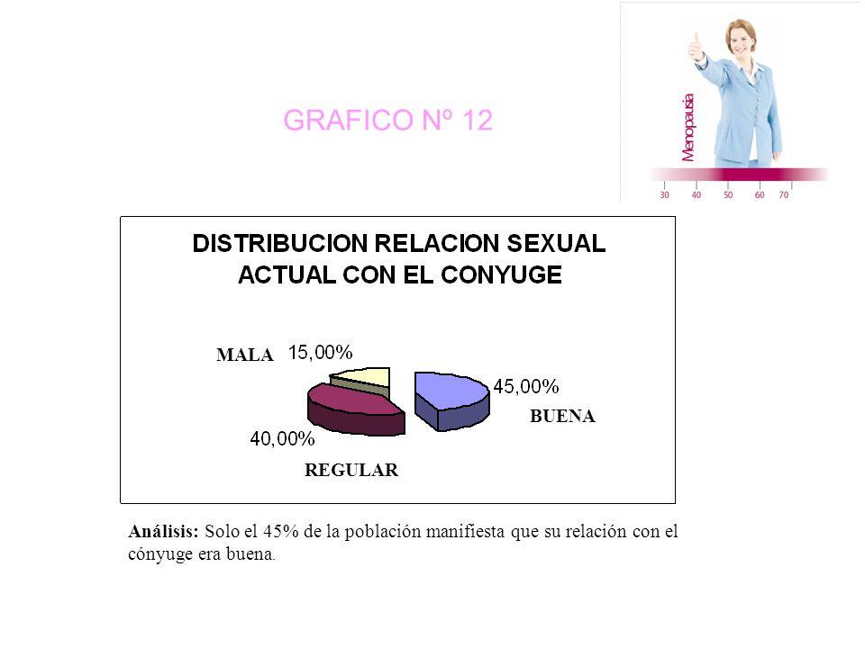GRAFICO Nº 12 BUENA REGULAR MALA Análisis: Solo el 45% de la población manifiesta que su relación con el cónyuge era buena.