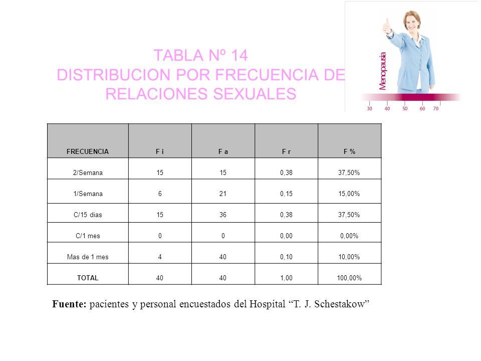 TABLA Nº 14 DISTRIBUCION POR FRECUENCIA DE RELACIONES SEXUALES FRECUENCIAF iF aF rF % 2/Semana15 0,3837,50% 1/Semana6210,1515,00% C/15 dias15360,3837,50% C/1 mes000,000,00% Mas de 1 mes4400,1010,00% TOTAL40 1,00100,00% Fuente: pacientes y personal encuestados del Hospital T.