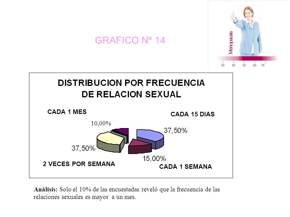 GRAFICO Nº 14 2 VECES POR SEMANA CADA 15 DIAS CADA 1 SEMANA CADA 1 MES 10,00% Análisis: Solo el 10% de las encuestadas reveló que la frecuencia de las relaciones sexuales es mayor a un mes.