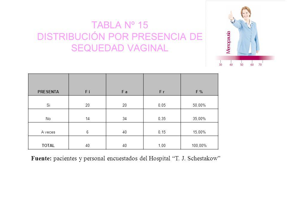 TABLA Nº 15 DISTRIBUCIÓN POR PRESENCIA DE SEQUEDAD VAGINAL PRESENTAF iF aF rF % Si20 0,0550,00% No14340,3535,00% A veces6400,1515,00% TOTAL40 1,00100,00% Fuente: pacientes y personal encuestados del Hospital T.
