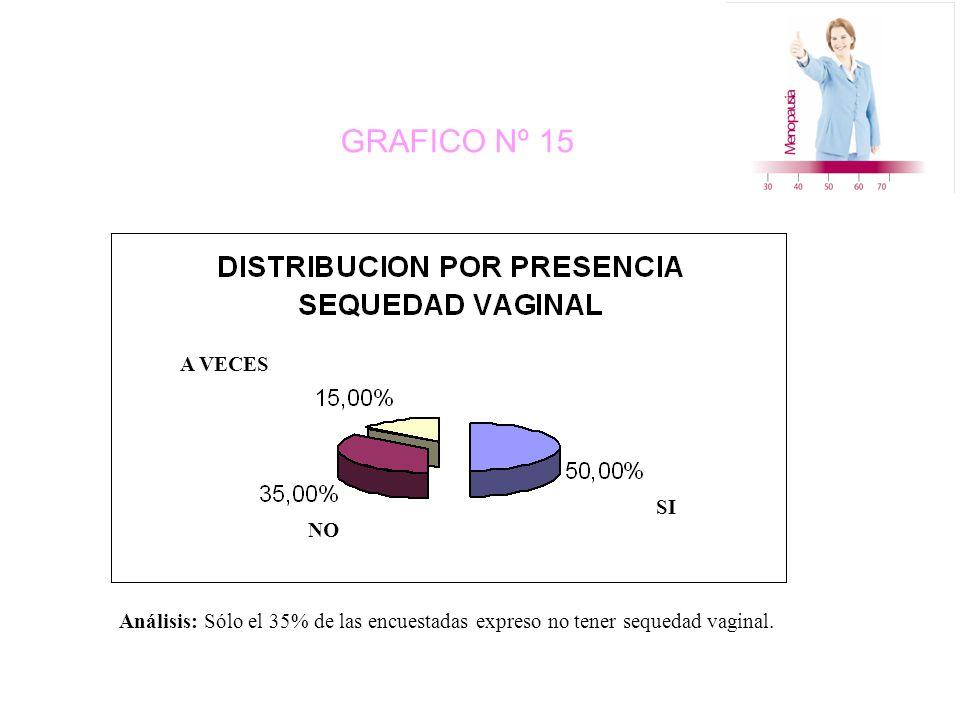 GRAFICO Nº 15 NO A VECES SI Análisis: Sólo el 35% de las encuestadas expreso no tener sequedad vaginal.