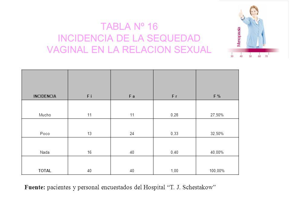 TABLA Nº 16 INCIDENCIA DE LA SEQUEDAD VAGINAL EN LA RELACION SEXUAL INCIDENCIAF iF aF rF % Mucho11 0,2827,50% Poco13240,3332,50% Nada16400,4040,00% TOTAL40 1,00100,00% Fuente: pacientes y personal encuestados del Hospital T.