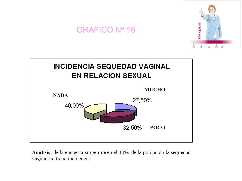 GRAFICO Nº 16 NADA MUCHO POCO Análisis: de la encuesta surge que en el 40% de la población la sequedad vaginal no tiene incidencia.