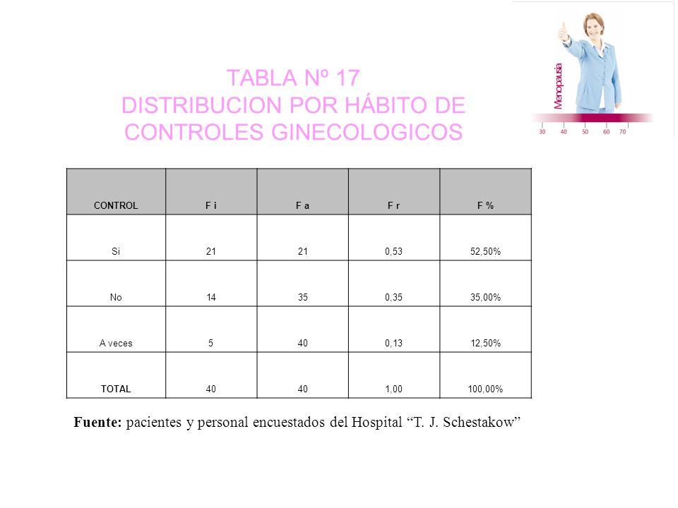 TABLA Nº 17 DISTRIBUCION POR HÁBITO DE CONTROLES GINECOLOGICOS CONTROLF iF aF rF % Si21 0,5352,50% No14350,3535,00% A veces5400,1312,50% TOTAL40 1,00100,00% Fuente: pacientes y personal encuestados del Hospital T.