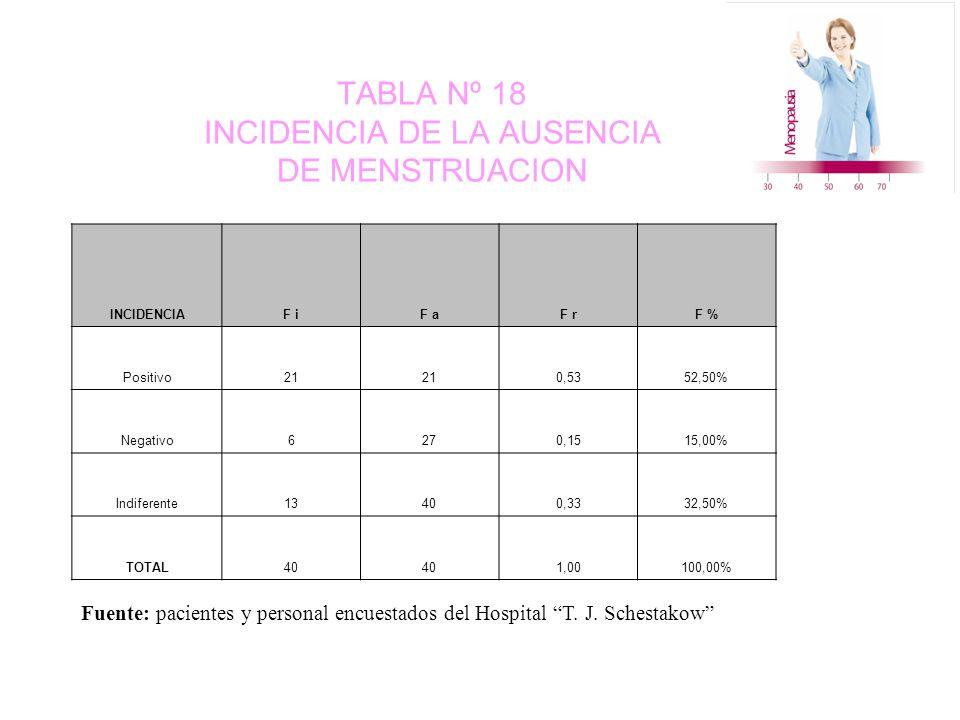 TABLA Nº 18 INCIDENCIA DE LA AUSENCIA DE MENSTRUACION INCIDENCIAF iF aF rF % Positivo21 0,5352,50% Negativo6270,1515,00% Indiferente13400,3332,50% TOTAL40 1,00100,00% Fuente: pacientes y personal encuestados del Hospital T.