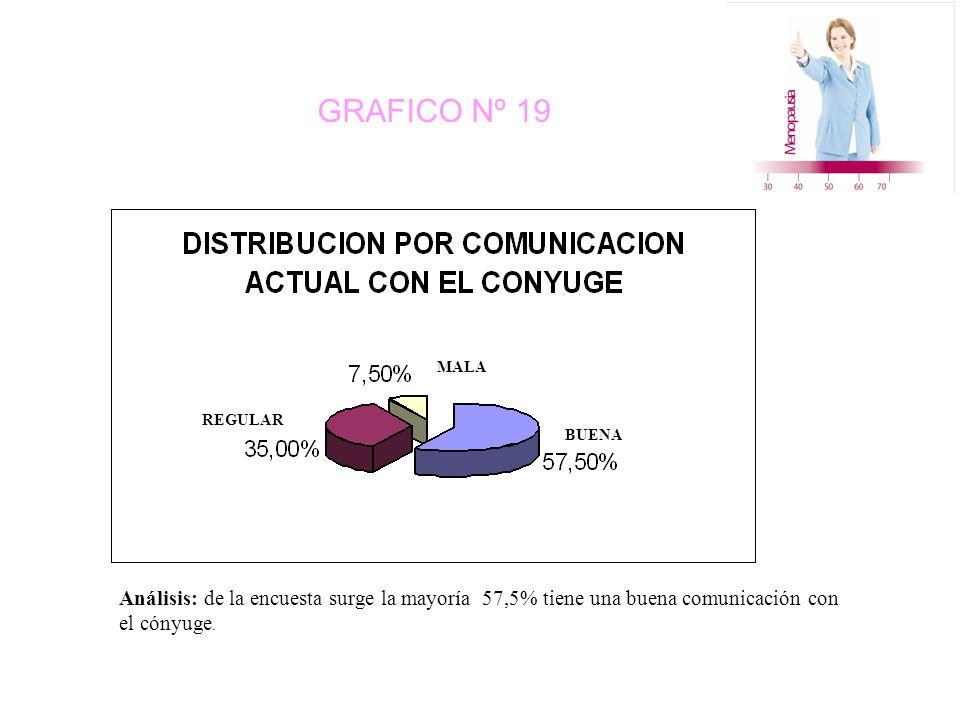 GRAFICO Nº 19 MALA BUENA REGULAR Análisis: de la encuesta surge la mayoría 57,5% tiene una buena comunicación con el cónyuge.