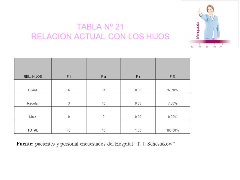 TABLA Nº 21 RELACION ACTUAL CON LOS HIJOS REL.