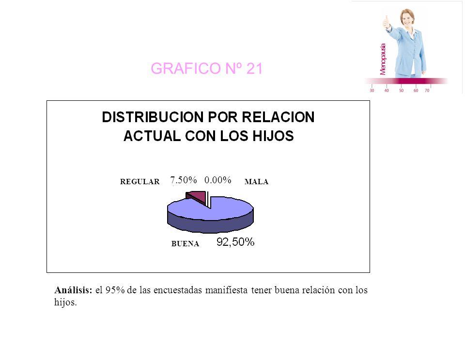 GRAFICO Nº 21 MALAREGULAR BUENA 7.50% 0.00% Análisis: el 95% de las encuestadas manifiesta tener buena relación con los hijos.
