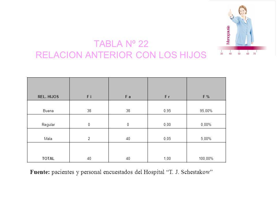 TABLA Nº 22 RELACION ANTERIOR CON LOS HIJOS REL.