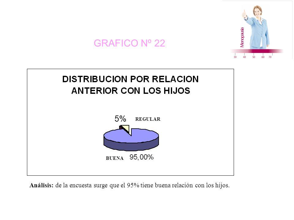 GRAFICO Nº 22 BUENA REGULAR 5% Análisis: de la encuesta surge que el 95% tiene buena relación con los hijos.