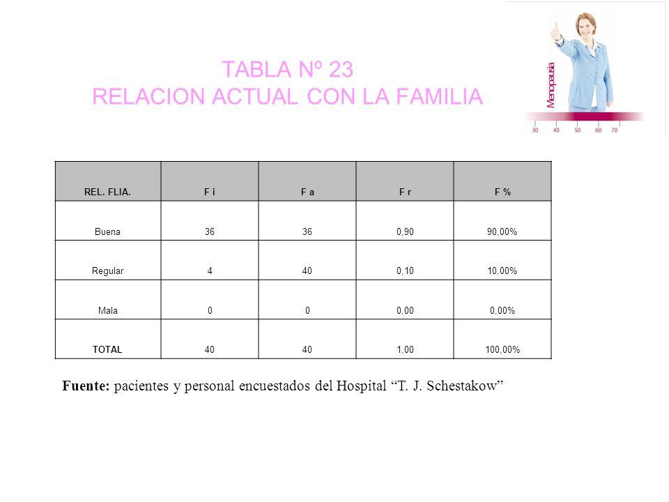 TABLA Nº 23 RELACION ACTUAL CON LA FAMILIA REL.
