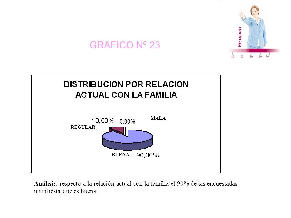 GRAFICO Nº 23 0.00% BUENA MALA REGULAR Análisis: respecto a la relación actual con la familia el 90% de las encuestadas manifiesta que es buena.
