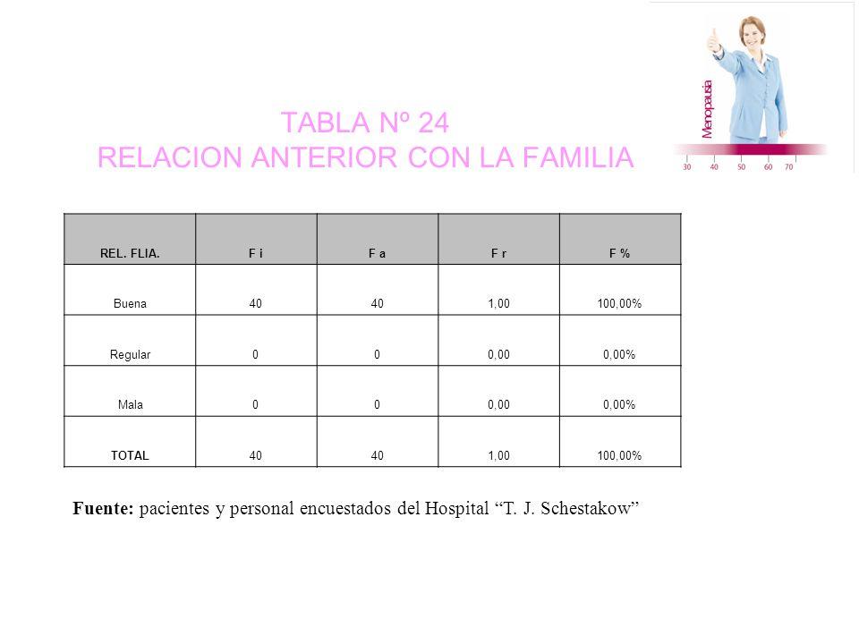TABLA Nº 24 RELACION ANTERIOR CON LA FAMILIA REL.