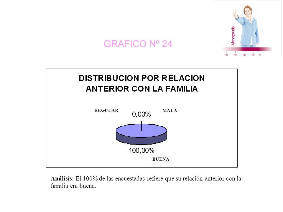 GRAFICO Nº 24 BUENA REGULAR MALA Análisis: El 100% de las encuestadas refiere que su relación anterior con la familia era buena.