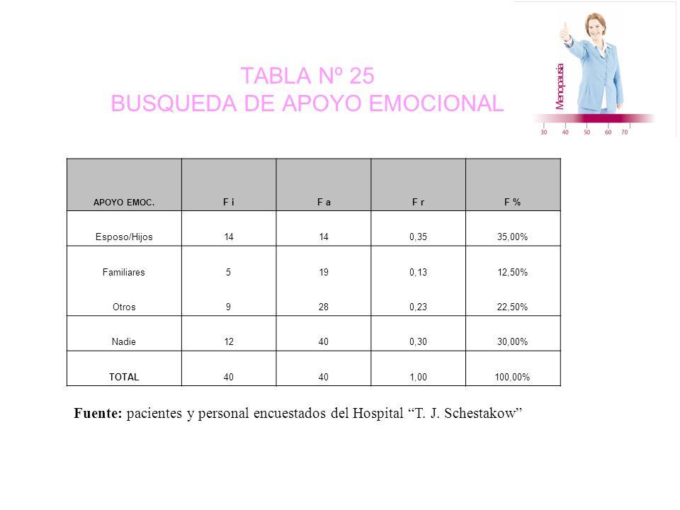 TABLA Nº 25 BUSQUEDA DE APOYO EMOCIONAL APOYO EMOC.