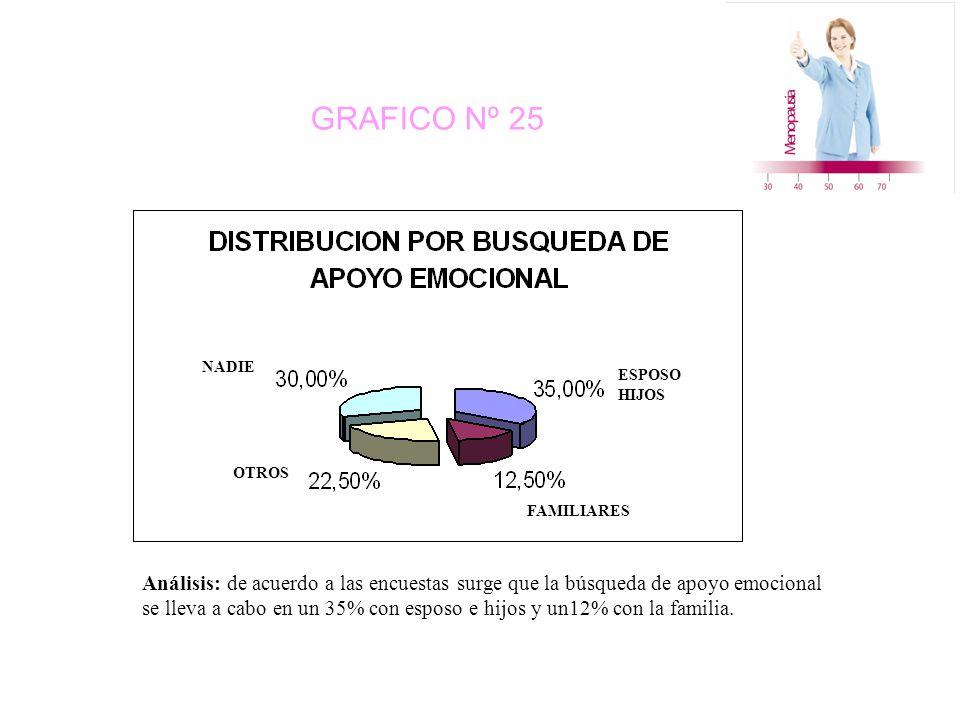 GRAFICO Nº 25 ESPOSO HIJOS FAMILIARES NADIE OTROS Análisis: de acuerdo a las encuestas surge que la búsqueda de apoyo emocional se lleva a cabo en un 35% con esposo e hijos y un12% con la familia.