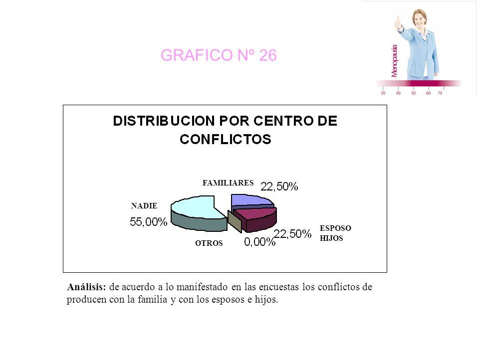 GRAFICO Nº 26 FAMILIARES ESPOSO HIJOS NADIE OTROS Análisis: de acuerdo a lo manifestado en las encuestas los conflictos de producen con la familia y con los esposos e hijos.
