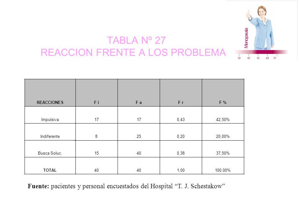 TABLA Nº 27 REACCION FRENTE A LOS PROBLEMAS REACCIONESF iF aF rF % Impulsiva17 0,4342,50% Indiferente8250,2020,00% Busca Soluc.15400,3837,50% TOTAL40 1,00100,00% Fuente: pacientes y personal encuestados del Hospital T.