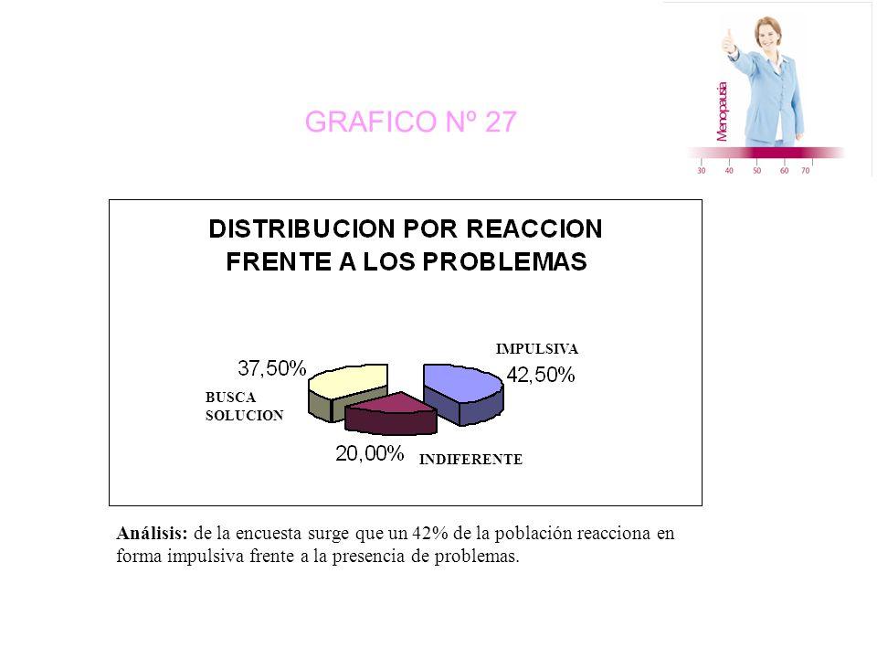 GRAFICO Nº 27 INDIFERENTE IMPULSIVA BUSCA SOLUCION Análisis: de la encuesta surge que un 42% de la población reacciona en forma impulsiva frente a la presencia de problemas.